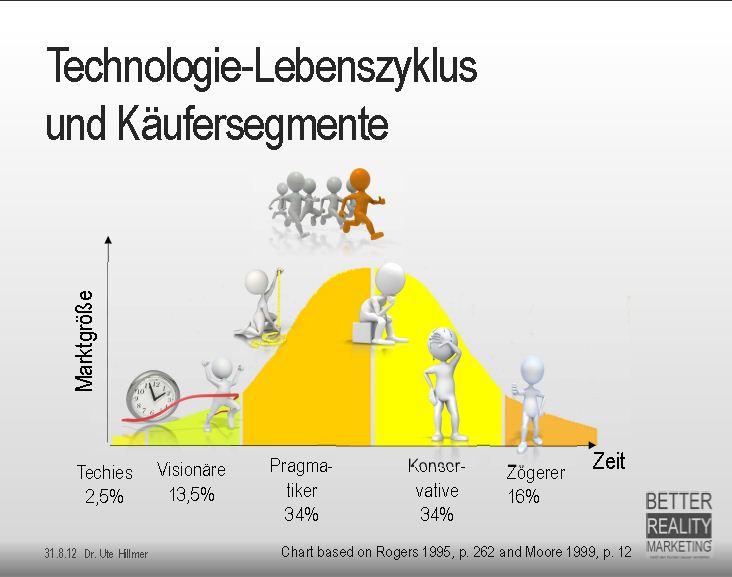 Technologielebenszyklus + Käufersegmente