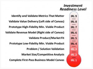 Grafik des Investment Readiness Level