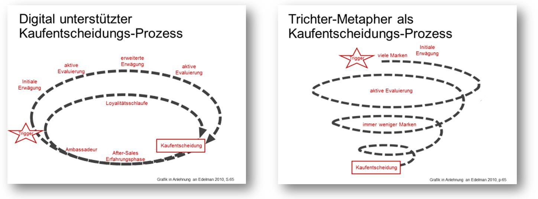 Iterative Loops im Kaufentscheidungsprozess, statt einem linearen Auswahltrichter