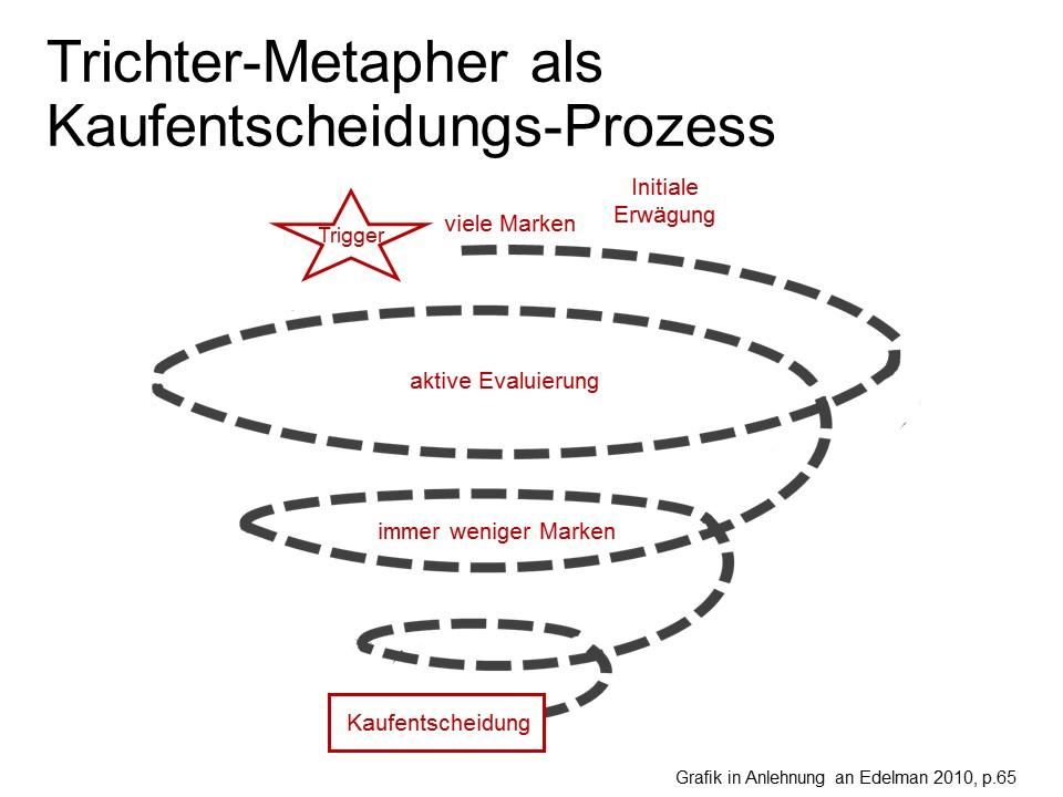 Kunden gewinnen 2: Trichter-Metapher als Kaufentscheidungs-Prozess