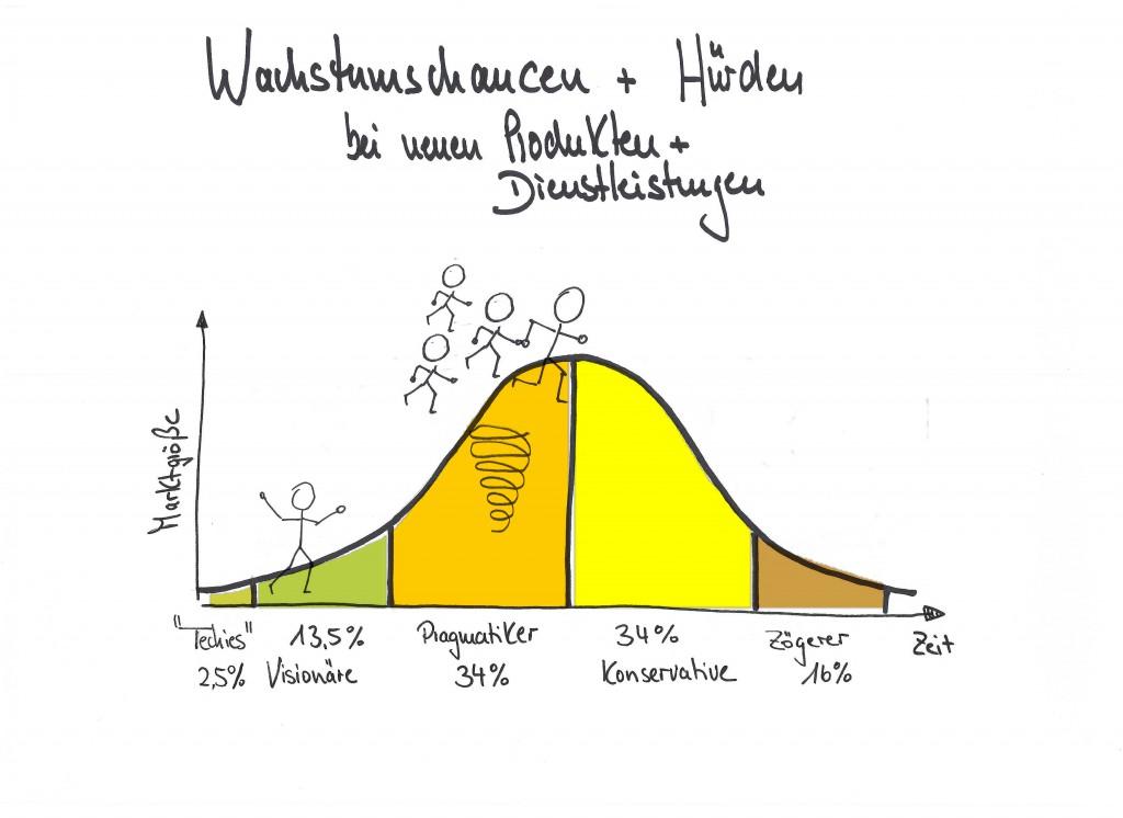 Wachstum im Produktlebenszyklus
