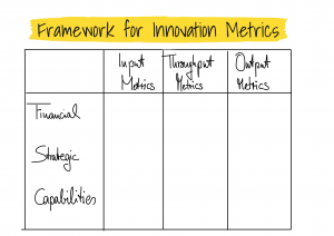 Framework for Innovation Metrics