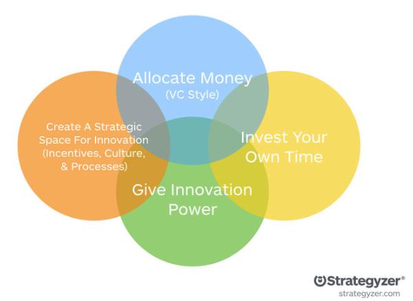 3 Elemente der Innovationsbeschleunigung